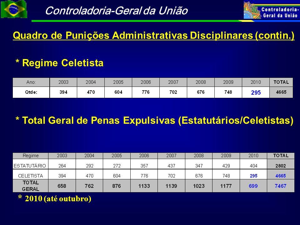 Controladoria-Geral da União Quadro de Punições Administrativas Disciplinares (contin.) * Regime Celetista * Total Geral de Penas Expulsivas (Estatutá
