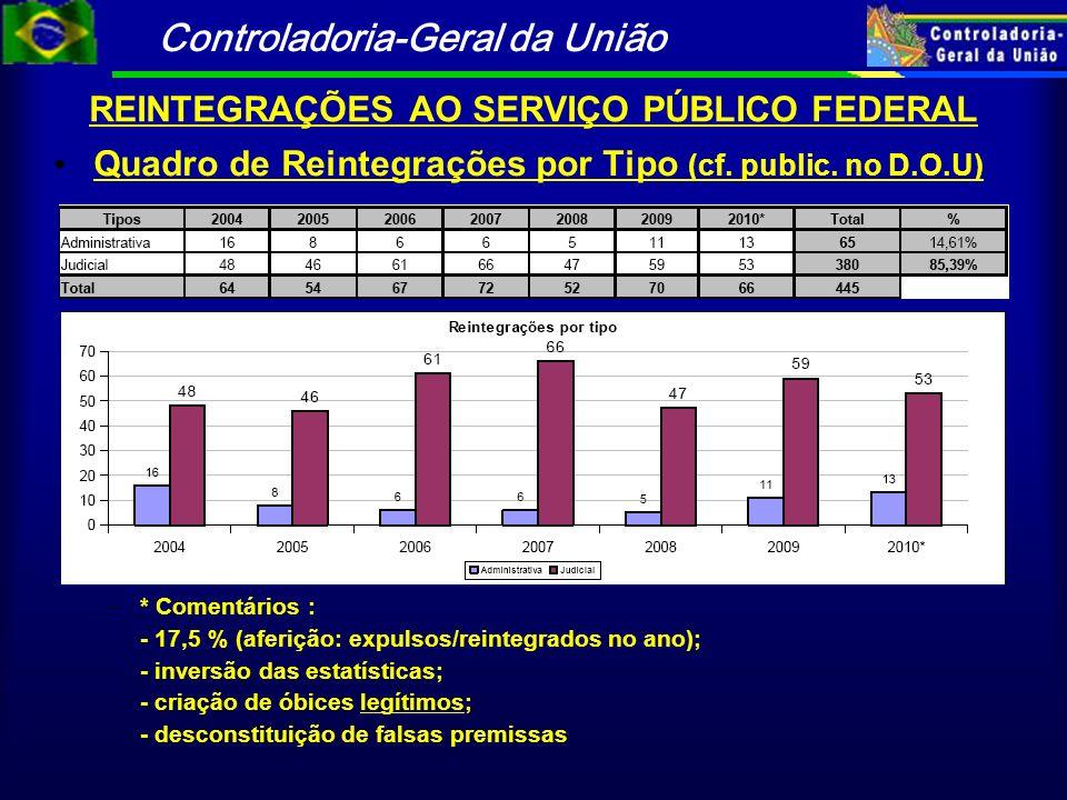 Controladoria-Geral da União REINTEGRAÇÕES AO SERVIÇO PÚBLICO FEDERAL Quadro de Reintegrações por Tipo (cf. public. no D.O.U) – * Comentários : - 17,5