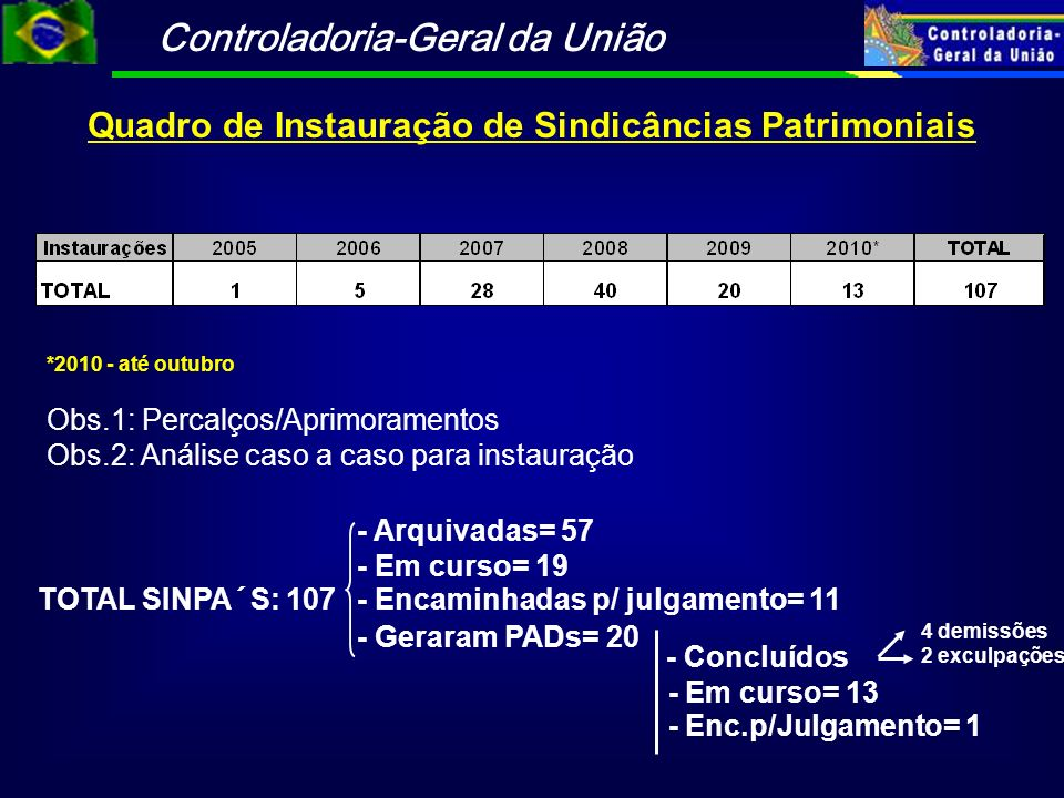 Controladoria-Geral da União Quadro de Instauração de Sindicâncias Patrimoniais *2010 - até outubro Obs.1: Percalços/Aprimoramentos Obs.2: Análise cas