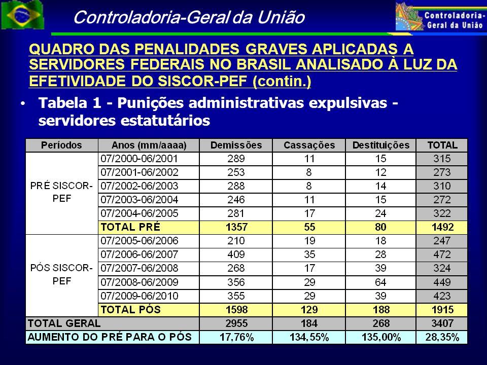 Controladoria-Geral da União Tabela 1 - Punições administrativas expulsivas - servidores estatutários QUADRO DAS PENALIDADES GRAVES APLICADAS A SERVID