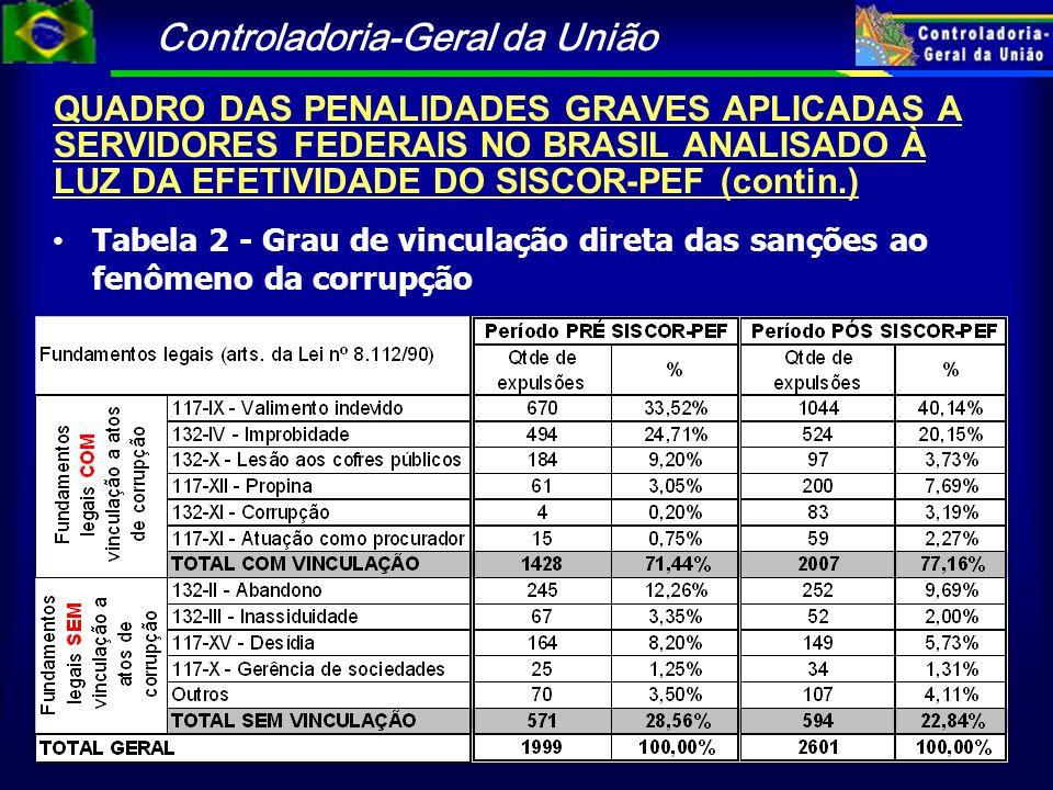 Controladoria-Geral da União Tabela 2 - Grau de vinculação direta das sanções ao fenômeno da corrupção QUADRO DAS PENALIDADES GRAVES APLICADAS A SERVI