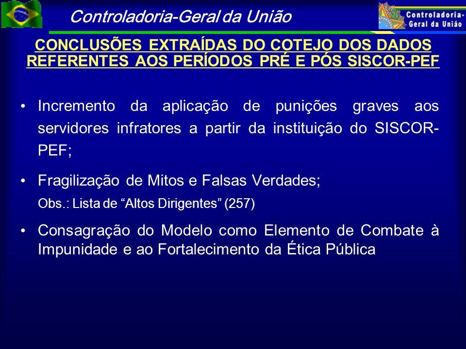 Controladoria-Geral da União CONCLUSÕES EXTRAÍDAS DO COTEJO DOS DADOS REFERENTES AOS PERÍODOS PRÉ E PÓS SISCOR-PEF Incremento da aplicação de punições