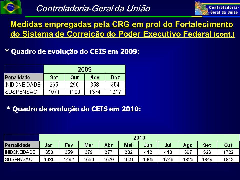 Controladoria-Geral da União Medidas empregadas pela CRG em prol do Fortalecimento do Sistema de Correição do Poder Executivo Federal (cont.) * Quadro