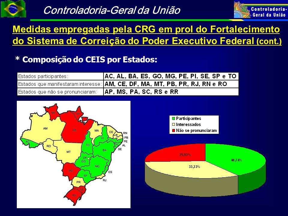 Controladoria-Geral da União Medidas empregadas pela CRG em prol do Fortalecimento do Sistema de Correição do Poder Executivo Federal (cont.) * Compos