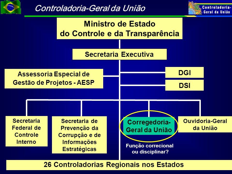 Controladoria-Geral da União Ministro de Estado do Controle e da Transparência Secretaria Federal de Controle Interno Ouvidoria-Geral da União Correge
