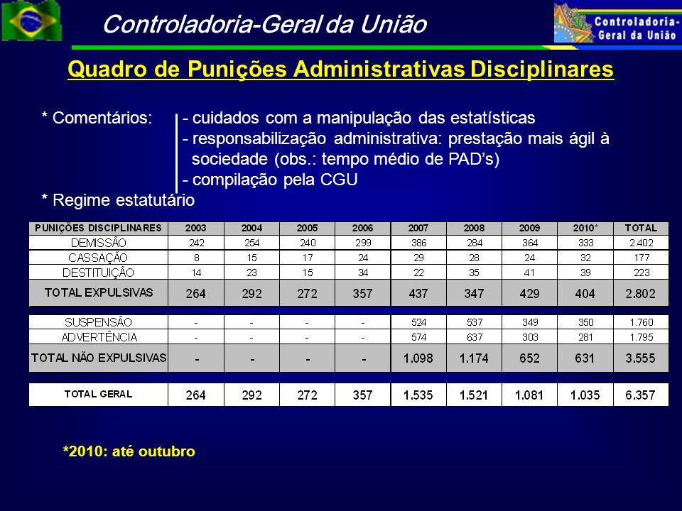 Controladoria-Geral da União Quadro de Punições Administrativas Disciplinares *2010: até outubro * Comentários: - cuidados com a manipulação das estat