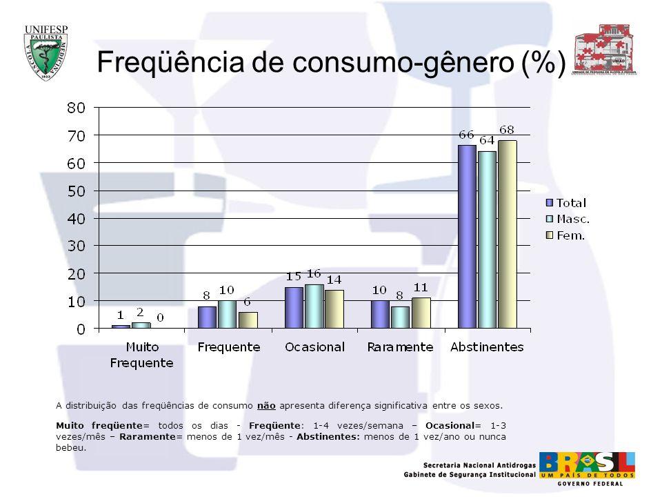 Freqüência de consumo-gênero (%) A distribuição das freqüências de consumo não apresenta diferença significativa entre os sexos. Muito freqüente= todo