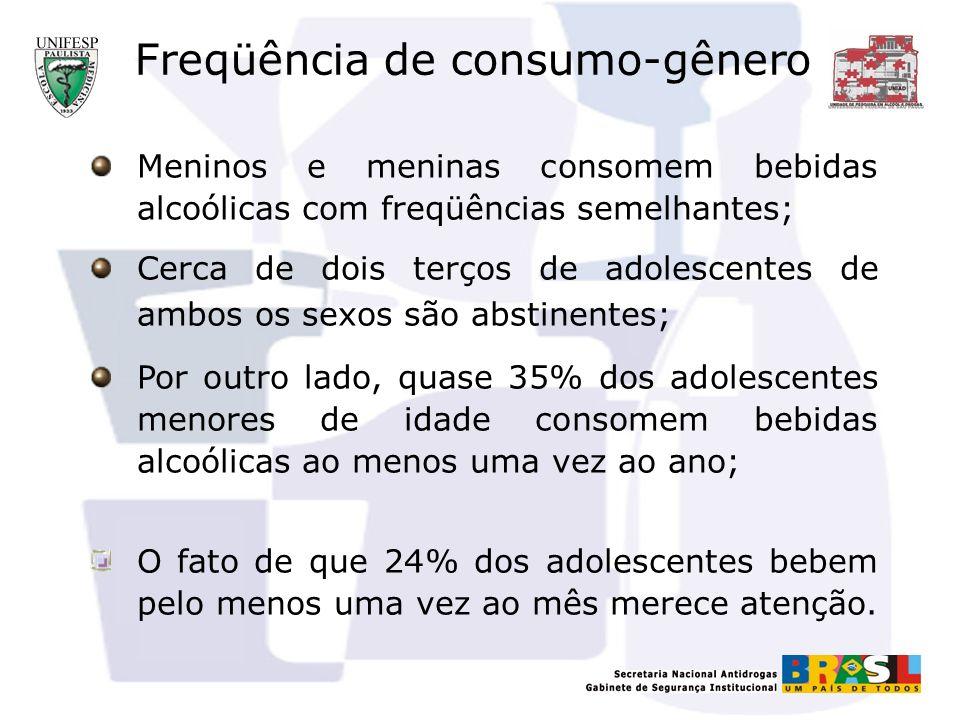 Freqüência de consumo-gênero Meninos e meninas consomem bebidas alcoólicas com freqüências semelhantes; Cerca de dois terços de adolescentes de ambos