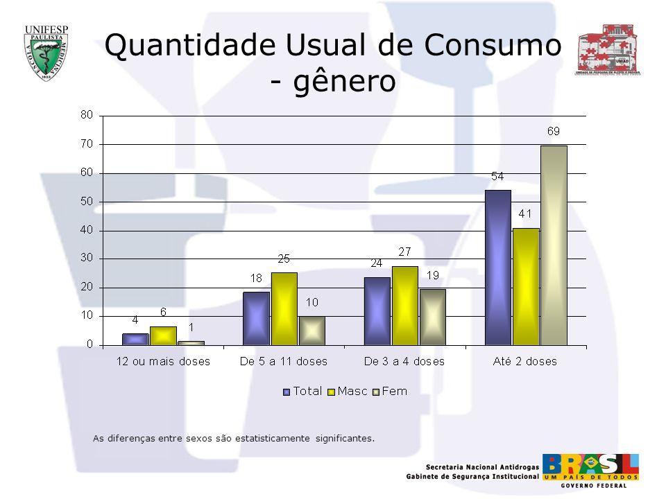 Quantidade Usual de Consumo - gênero As diferenças entre sexos são estatisticamente significantes.