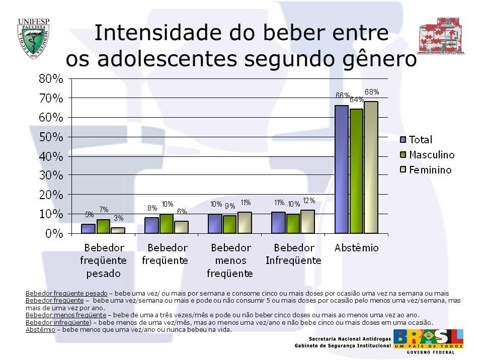 Intensidade do beber entre os adolescentes segundo gênero Bebedor freqüente pesado – bebe uma vez/ ou mais por semana e consome cinco ou mais doses po