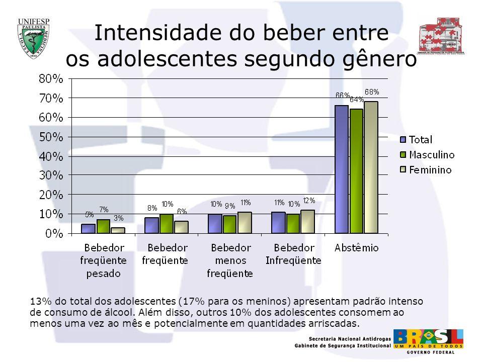 Intensidade do beber entre os adolescentes segundo gênero 13% do total dos adolescentes (17% para os meninos) apresentam padrão intenso de consumo de