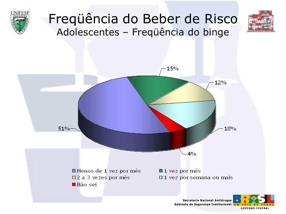 Freqüência do Beber de Risco Adolescentes – Freqüência do binge