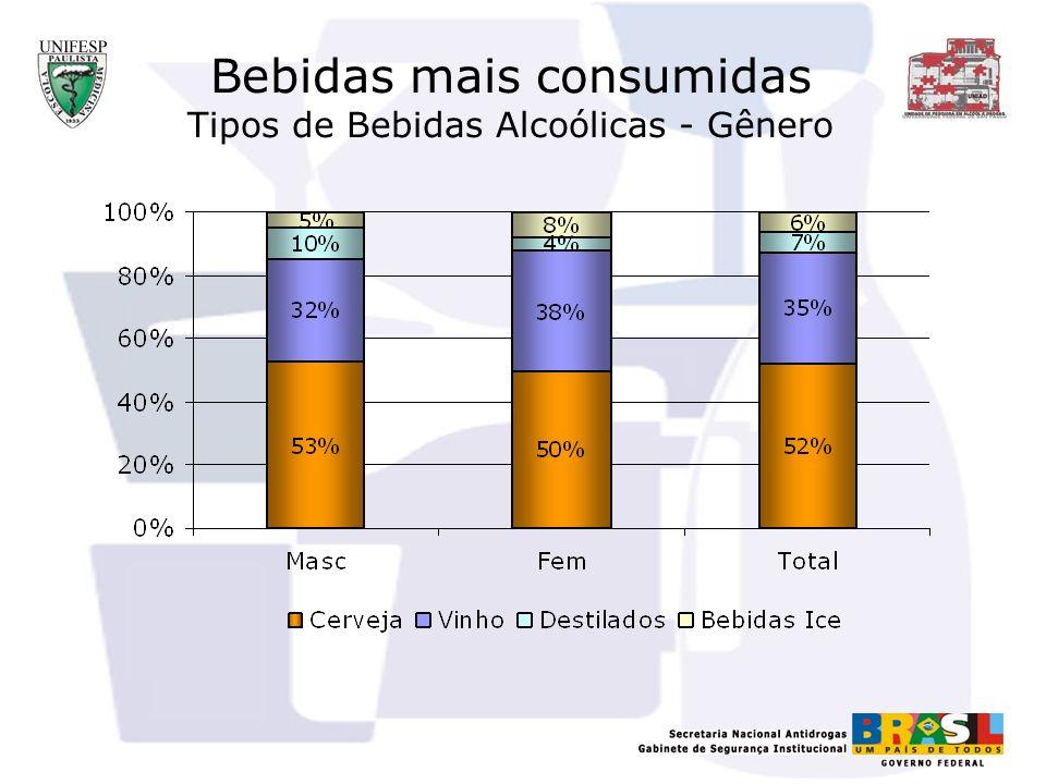 Bebidas mais consumidas Tipos de Bebidas Alcoólicas - Gênero