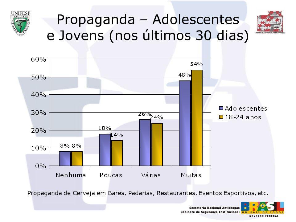 Propaganda – Adolescentes e Jovens (nos últimos 30 dias) Propaganda de Cerveja em Bares, Padarias, Restaurantes, Eventos Esportivos, etc.
