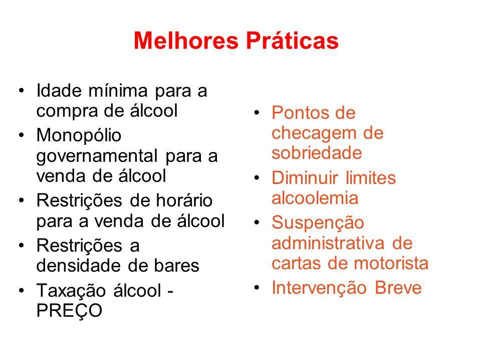 Melhores Práticas Idade mínima para a compra de álcool Monopólio governamental para a venda de álcool Restrições de horário para a venda de álcool Res