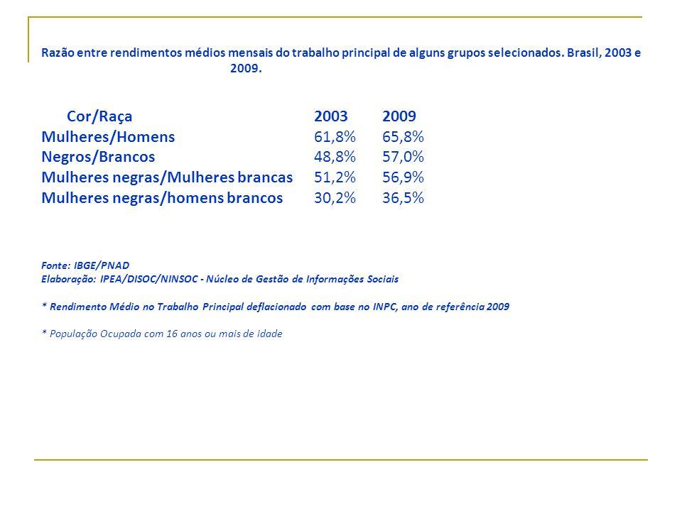 Razão entre rendimentos médios mensais do trabalho principal de alguns grupos selecionados. Brasil, 2003 e 2009. Cor/Raça20032009 Mulheres/Homens61,8%