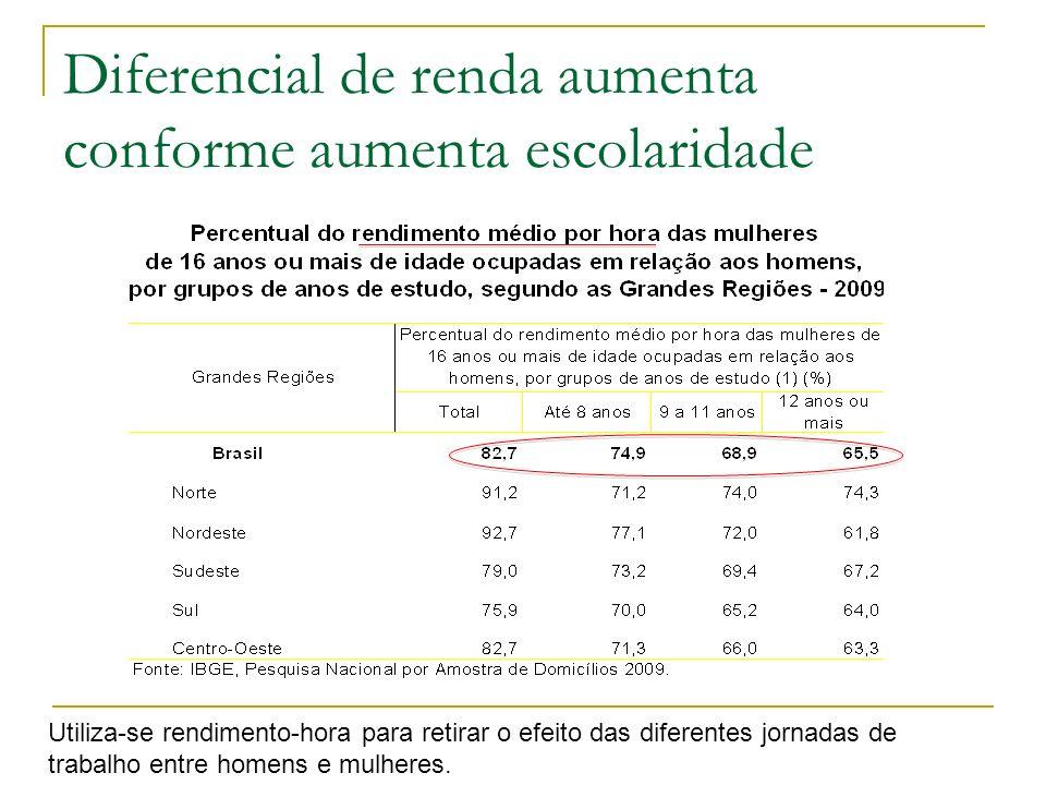 Diferencial de renda aumenta conforme aumenta escolaridade Utiliza-se rendimento-hora para retirar o efeito das diferentes jornadas de trabalho entre