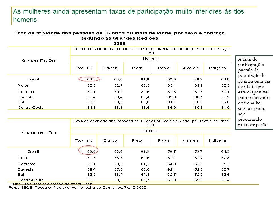 As mulheres ainda apresentam taxas de participação muito inferiores às dos homens A taxa de participação: parcela da população de 16 anos ou mais de i