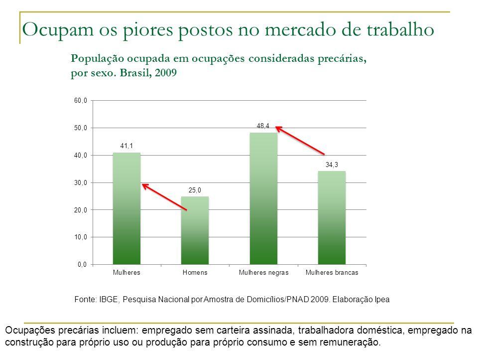 Ocupam os piores postos no mercado de trabalho População ocupada em ocupações consideradas precárias, por sexo. Brasil, 2009 Fonte: IBGE, Pesquisa Nac