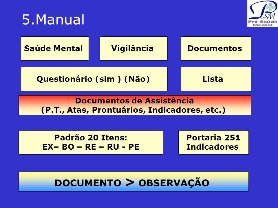 5.Manual Saúde MentalDocumentosVigilância Questionário (sim ) (Não) Portaria 251 Indicadores Lista Padrão 20 Itens: EX– BO – RE – RU - PE Documentos de Assistência (P.T., Atas, Prontuários, Indicadores, etc.) DOCUMENTO > OBSERVAÇÃO