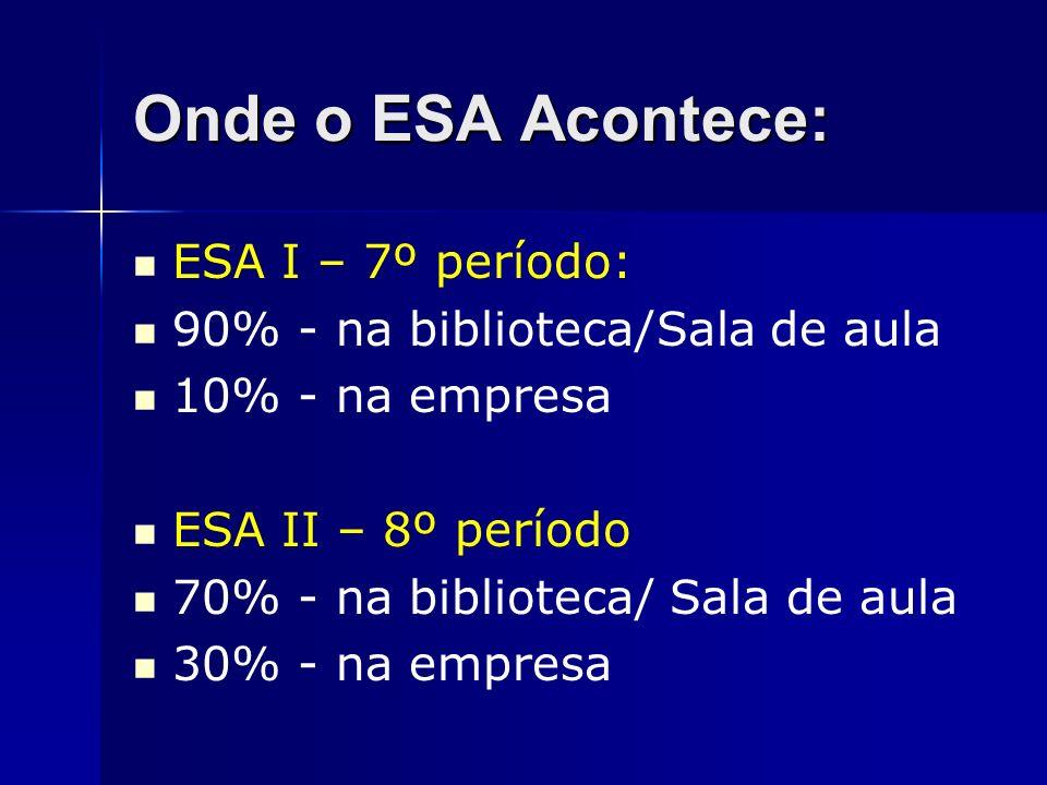 Onde o ESA Acontece: ESA I – 7º período: 90% - na biblioteca/Sala de aula 10% - na empresa ESA II – 8º período 70% - na biblioteca/ Sala de aula 30% -