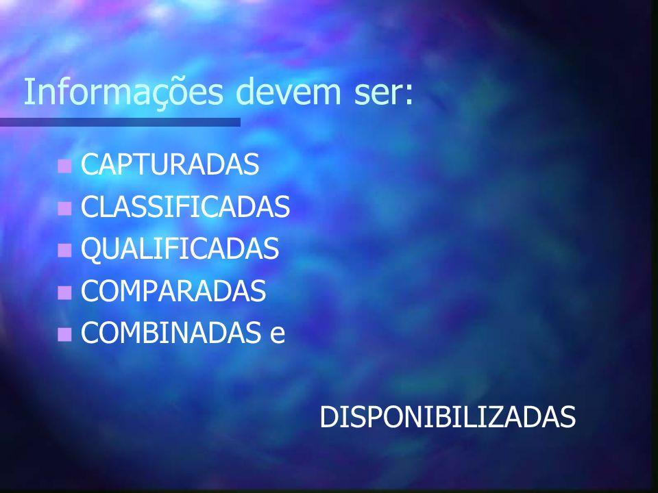 Informações devem ser: CAPTURADAS CLASSIFICADAS QUALIFICADAS COMPARADAS COMBINADAS e DISPONIBILIZADAS