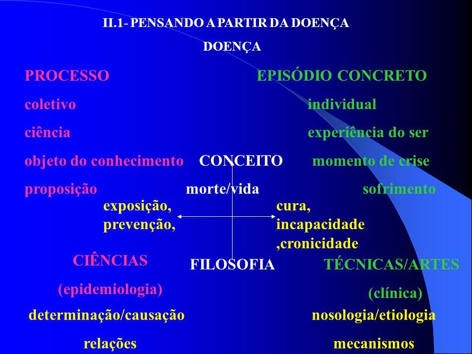 II.1- PENSANDO A PARTIR DA DOENÇA DOENÇA PROCESSO EPISÓDIO CONCRETO coletivo individual ciência experiência do ser objeto do conhecimento CONCEITO mom