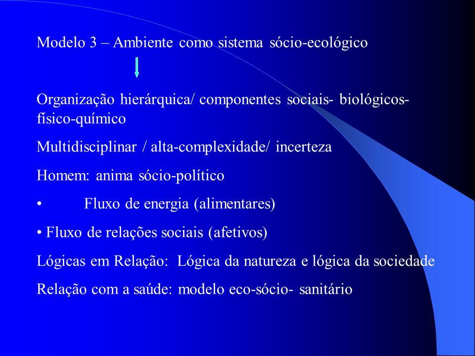 Modelo 3 – Ambiente como sistema sócio-ecológico Organização hierárquica/ componentes sociais- biológicos- físico-químico Multidisciplinar / alta-comp