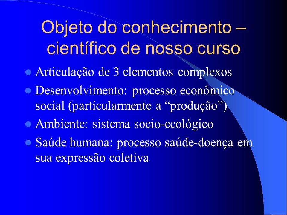 Objeto do conhecimento – científico de nosso curso Articulação de 3 elementos complexos Desenvolvimento: processo econômico social (particularmente a