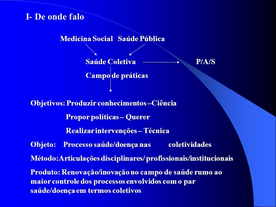 I- De onde falo Medicina Social Saúde Pública Saúde ColetivaP/A/S Campo de práticas Objetivos: Produzir conhecimentos –Ciência Propor políticas – Quer
