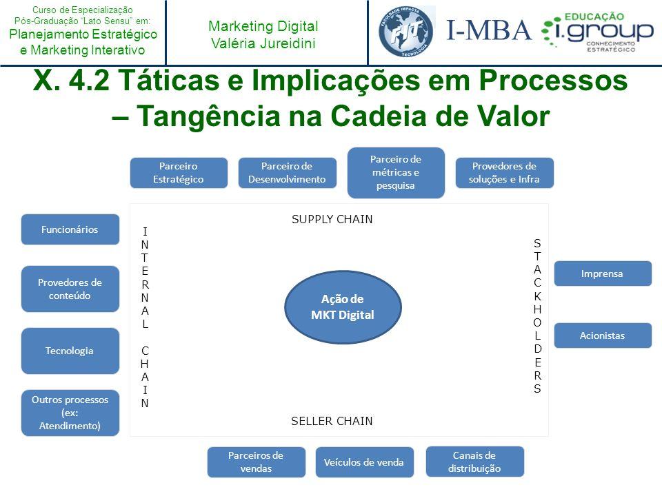 Curso de Especialização Pós-Graduação Lato Sensu em: Planejamento Estratégico e Marketing Interativo I-MBA Marketing Digital Valéria Jureidini X. 4.2