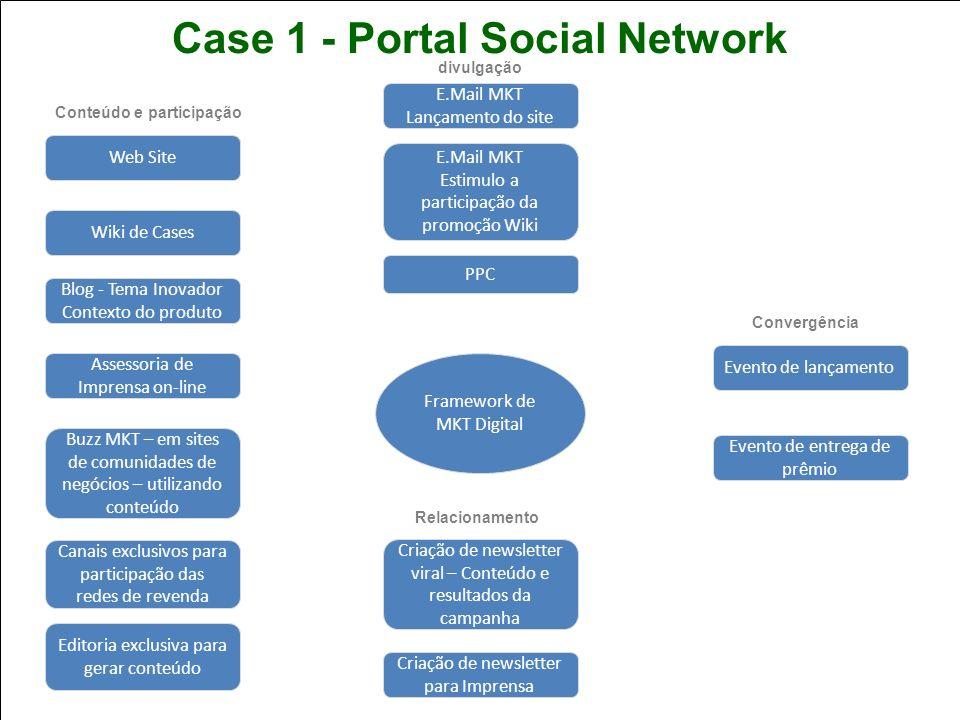 Curso de Especialização Pós-Graduação Lato Sensu em: Planejamento Estratégico e Marketing Interativo I-MBA Marketing Digital Valéria Jureidini Case 1