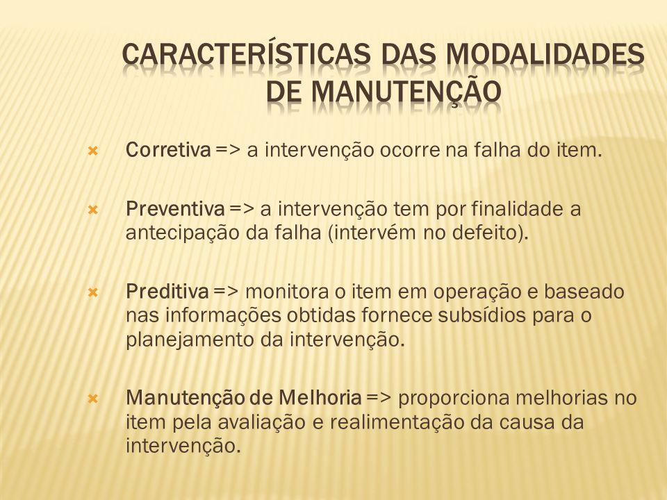 Corretiva => a intervenção ocorre na falha do item. Preventiva => a intervenção tem por finalidade a antecipação da falha (intervém no defeito). Predi