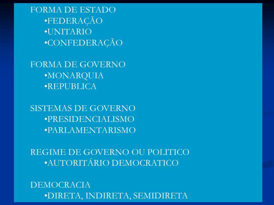 FORMA DE ESTADO FEDERAÇÃO UNITARIO CONFEDERAÇÃO FORMA DE GOVERNO MONARQUIA REPUBLICA SISTEMAS DE GOVERNO PRESIDENCIALISMO PARLAMENTARISMO REGIME DE GO