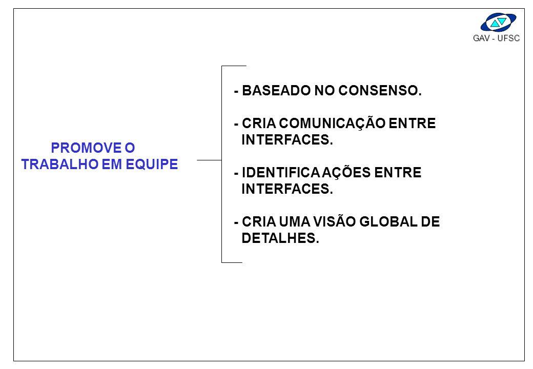GAV - UFSC REDUZ TEMPO DE IMPLEMENTAÇÃO - DIMINUI MUDANÇAS DE PROJETO NO MEIO DO CAMINHO. - LIMITA PROBLEMAS INTRODUZIDOS POSTERIORMENTE. - EVITA FUTU