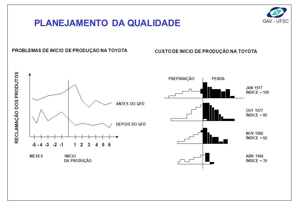 GAV - UFSC QFD REDUZ O TEMPO DE DESENVOLVIMENTO DE 1/2 A 1/3 DO NORMAL tempo 14 meses início da produção 90 % completo