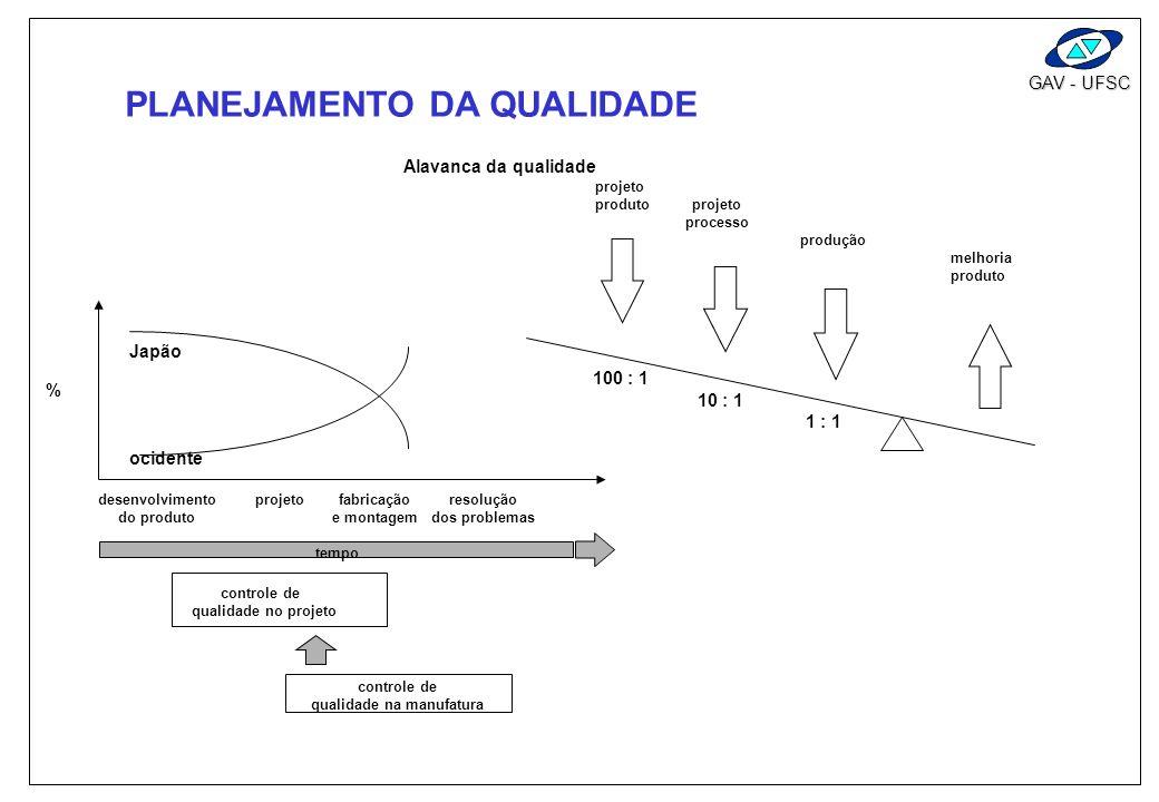 GAV - UFSC PLANEJAMENTO DA QUALIDADE PROBLEMAS DE INÍCIO DE PRODUÇÃO NA TOYOTA -5 - 4 -3 -2 -1 1 2 3 4 5 6 RECLAMAÇÃO DOS PRODUTOS ANTES DO QFD DEPOIS