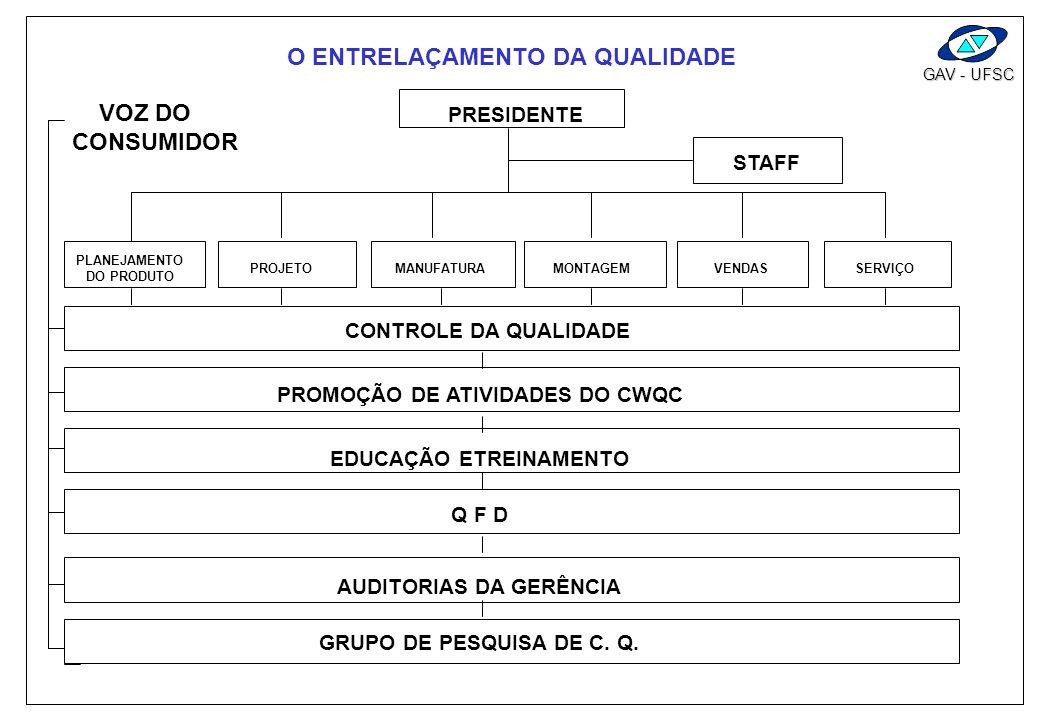 GAV - UFSC FORNECEDO R CLIENTE A CADEIA DE VALOR