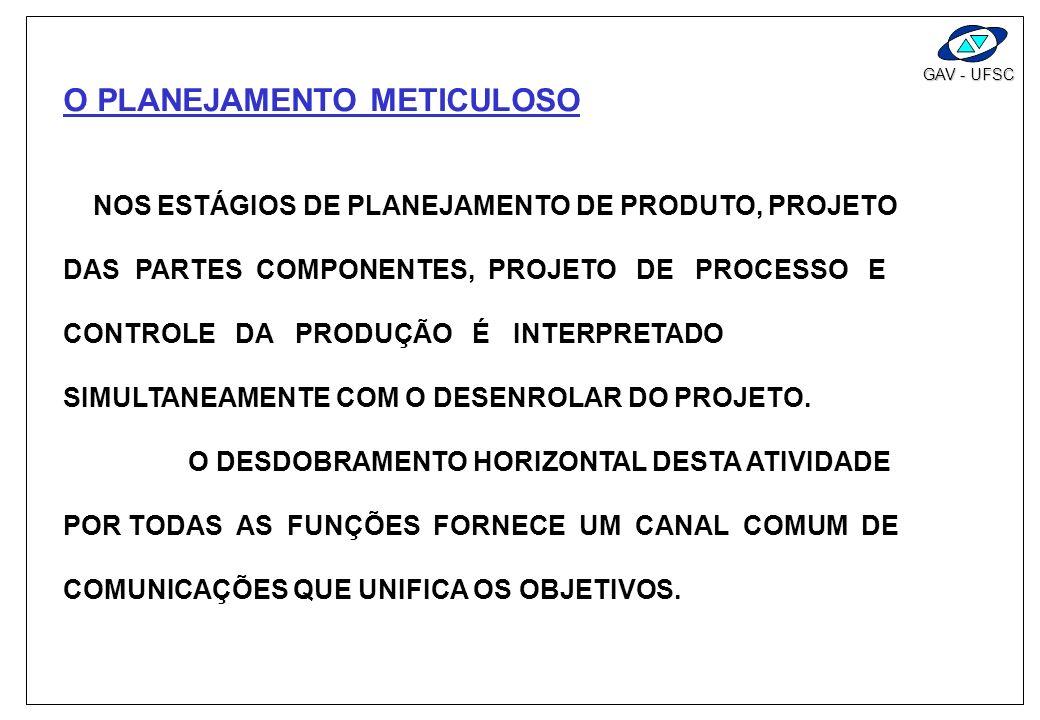 GAV - UFSC O ENTRELAÇAMENTO DA QUALIDADE PRESIDENTE STAFF PLANEJAMENTO DO PRODUTO PROJETOMANUFATURAMONTAGEMVENDASSERVIÇO VOZ DO CONSUMIDOR CONTROLE DA