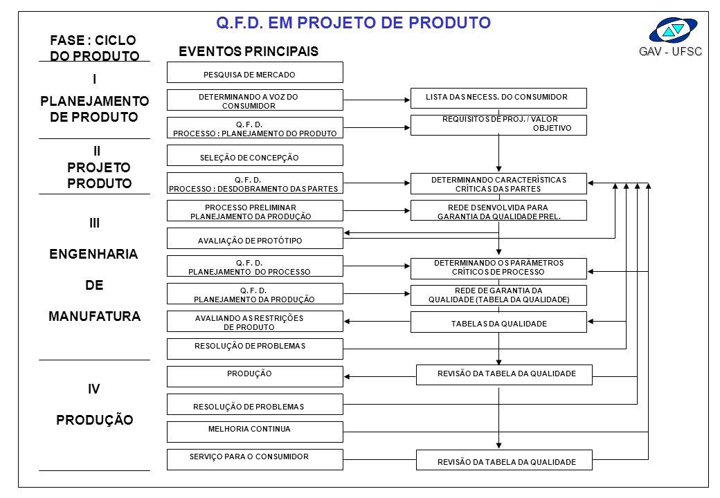 GAV - UFSC MÉTODO ACUMULATIVO DE DESENVOLVIMENTO DE PRODUÇÃO NECESSIDADES DO MERCADO ANÁLISE DE CUSTOS E AROVAÇÃO MODIFICÁÇÕES MENO - RES EM SUB - SIS