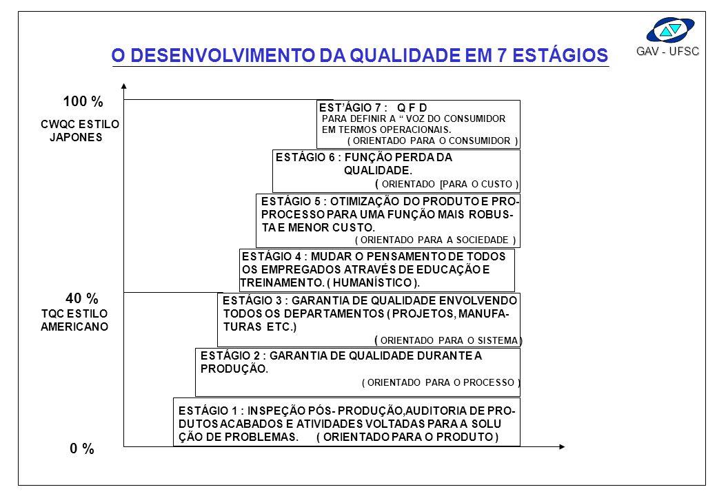 GAV - UFSC ANOS DE DURABILIDADE EXIGÊNCIA DO PROJETO : NENHUMA FERRUGEM EXTERIOR EM TRÊS ANOS. CARACTERÍSTICAS DE COMPONENTES : PINTURA WT : 2 - 2.5 g