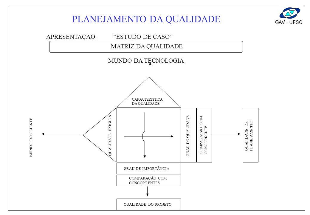 GAV - UFSC A CASA DA QUALIDADE ELEMENTOS: