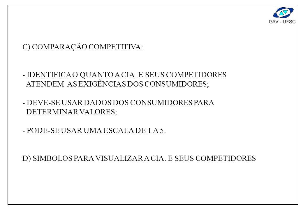 GAV - UFSC B) GRAU DE IMPORTÂNCIA: IDENTIFICAR A PRIORIDADE RELATIVA DE CADA EXIGÊNCIA DO CONSUMIDOR. - DEVE-SE USAR DADOS DOS CONSUMIDORES PARA DETER