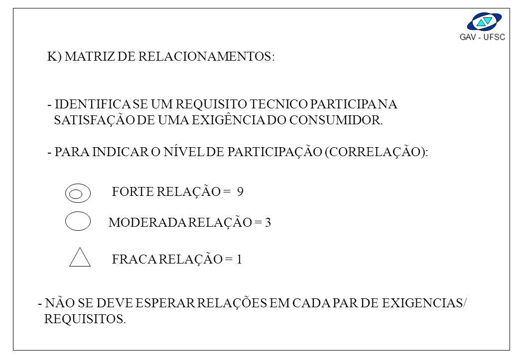 GAV - UFSC F) PONTOS DE VENDAS: - QUALIDADE EXCITANTE SÃO CONSIDERADOS AQUI; - IDENTIFICA OS PONTOS MAIS E MENOS IMPORTANTES; - DEVE-SE LIMITAR A POUC