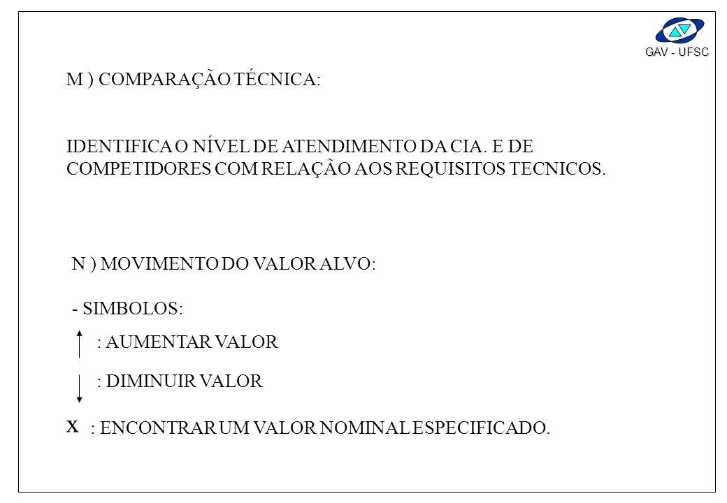 GAV - UFSC L ) PESO RELATIVO (%) - (REFERENTE A REQUISITOS TÉCNICOS) - QUANTIFICA A IMPORTANCIA RELATIVA DE CADA REQUISITO TÉCNICO EM PORCENTAGEM; - P