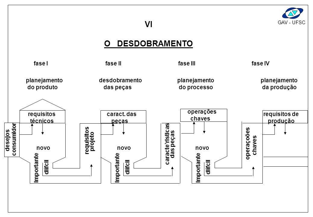GAV - UFSC P ) MATRIZ DE CORRELAÇÃO: COMPARA REQUISITOS TÉCNICOS, UNS COM OUTROS, PARA: - IDENTIFICAR COMPLEMENTARIEDADE OU CONFLITOS NOS ESTÁGIOS INI