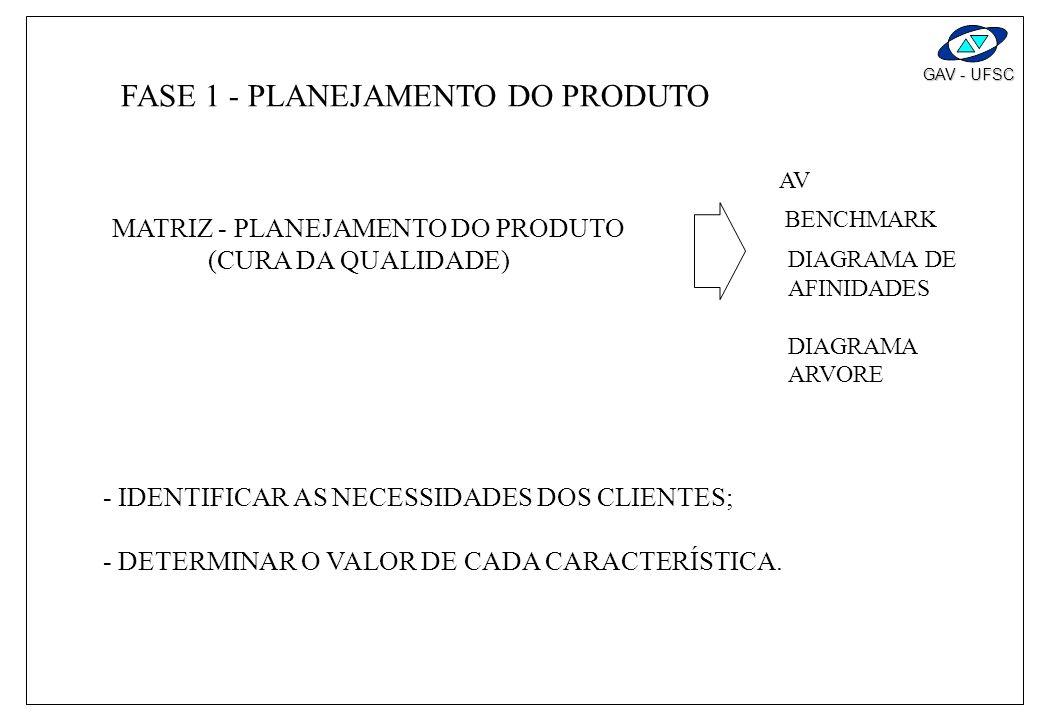 GAV - UFSC VI O DESDOBRAMENTO requisitos técnicos desejos consumidor importante diífcil importante novo caracteristicas das peças requisitos projeto o