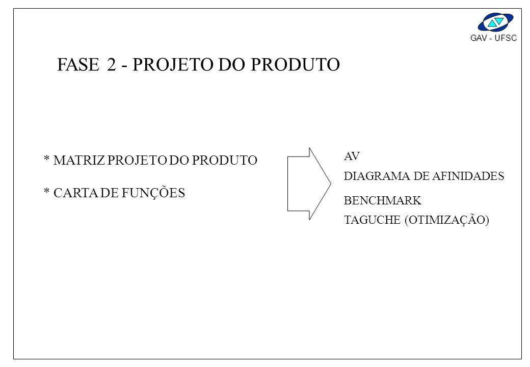 GAV - UFSC FASE 1 - PLANEJAMENTO DO PRODUTO MATRIZ - PLANEJAMENTO DO PRODUTO (CURA DA QUALIDADE) AV BENCHMARK DIAGRAMA DE AFINIDADES DIAGRAMA ARVORE -
