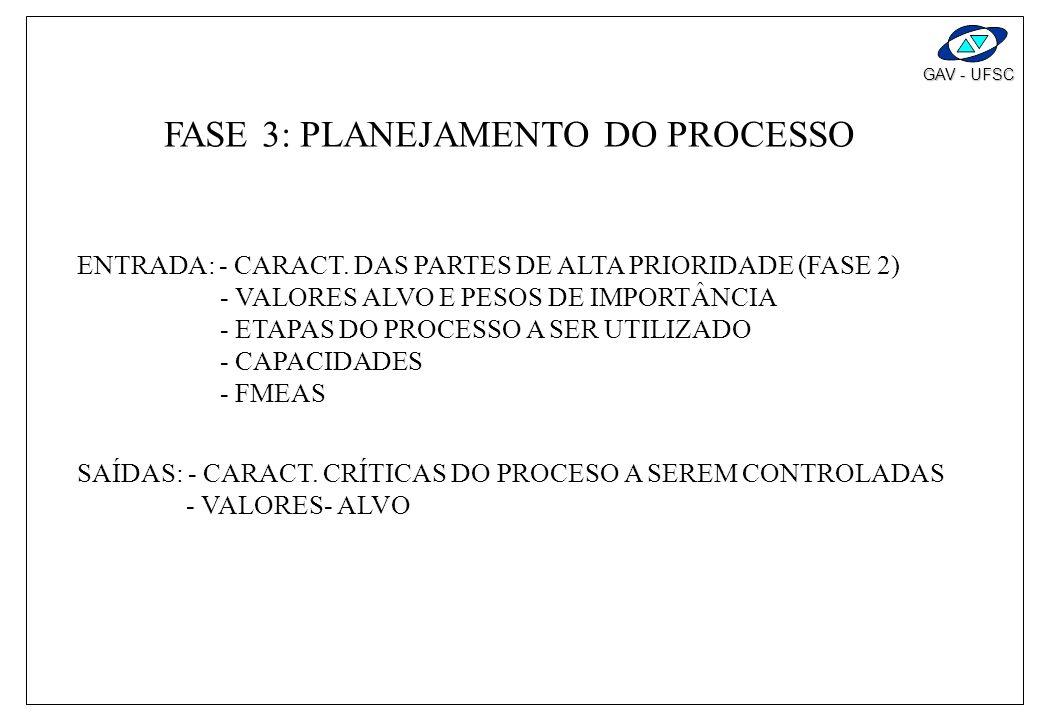 FASE 3 : PROJETO DO PROCESSO TAGUCHI (REDUZIR) * CARTA PLANEJAMENTO PROCESSO * MATRIZ PLANEJAMENTO PROCESSO FMEA BENCHMARKING VARIABILIDADE