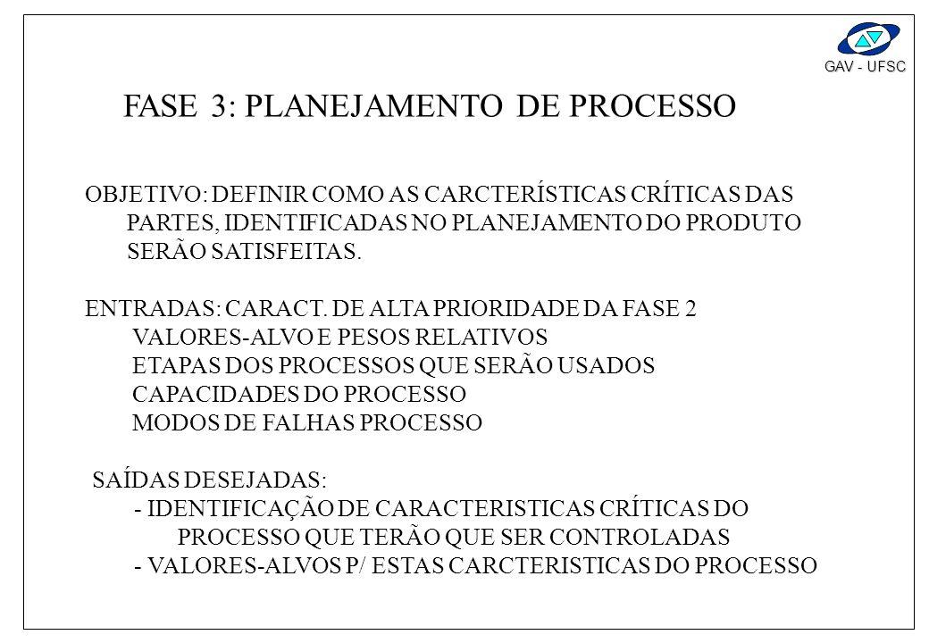 GAV - UFSC FASE 3: PLANEJAMENTO DO PROCESSO ENTRADA: - CARACT. DAS PARTES DE ALTA PRIORIDADE (FASE 2) - VALORES ALVO E PESOS DE IMPORTÂNCIA - ETAPAS D
